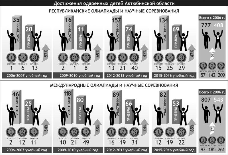 инфографика_олимпиады_reswm