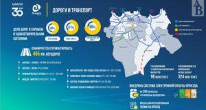 465 км автодорог будет отремонтировано в области в 2021 году